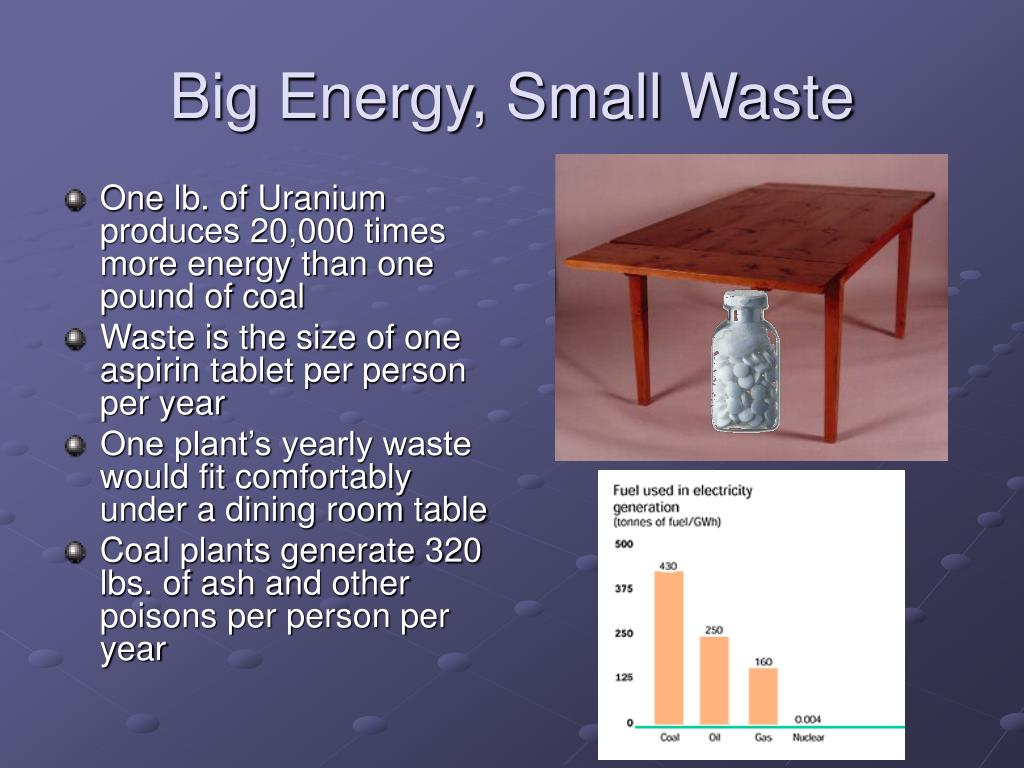 Big Energy, Small Waste