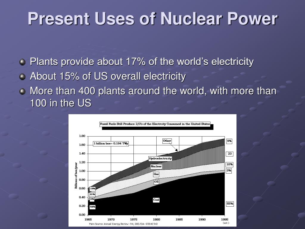 Present Uses of Nuclear Power