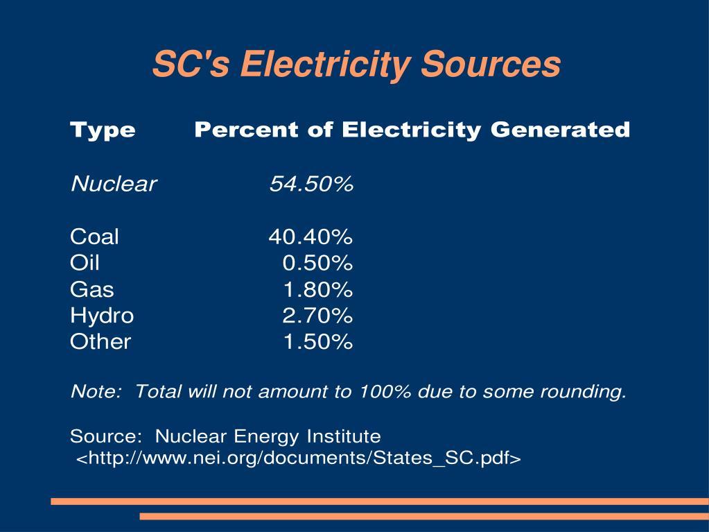 SC's Electricity Sources