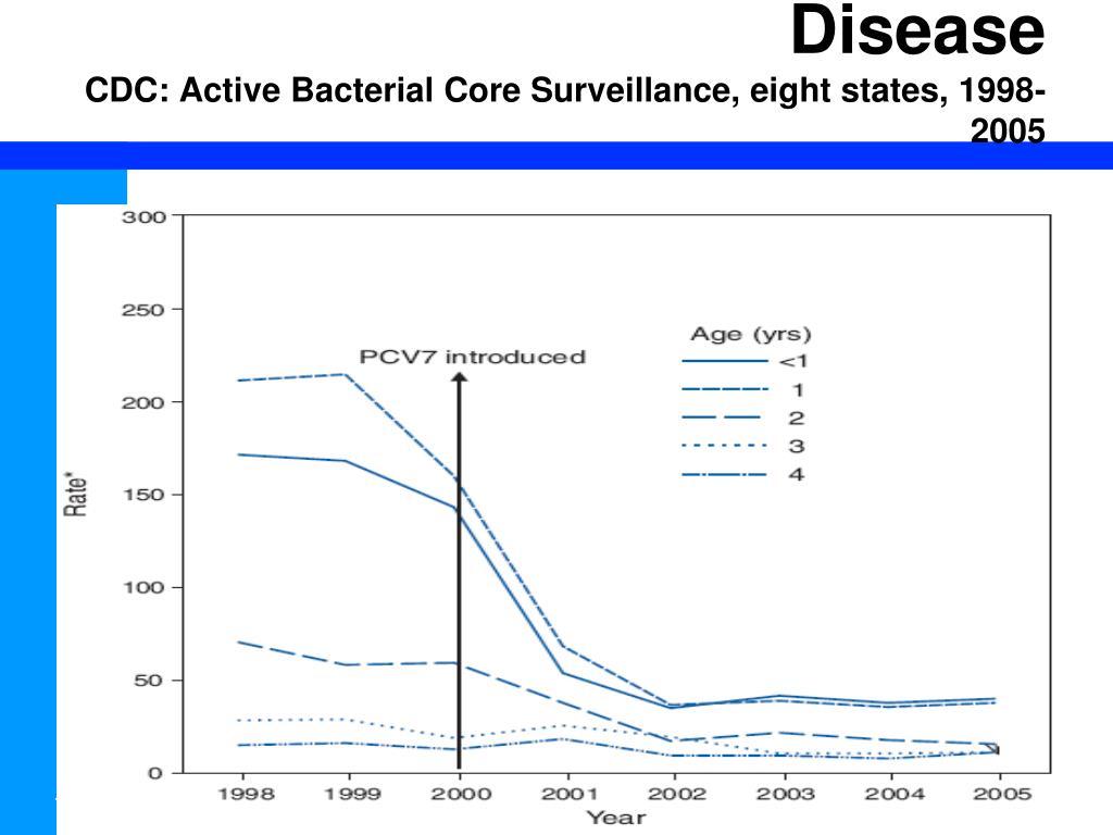 Invasive Pneumococcal Disease