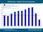 ni housing supply demand dynamics