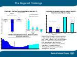 the regional challenge