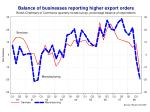 a weaker global economy is hitting the export sector