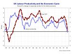 and productivity is being hit by the recession why