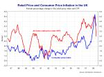 cpi deflation is a possibility in 2009 rpi may get there first
