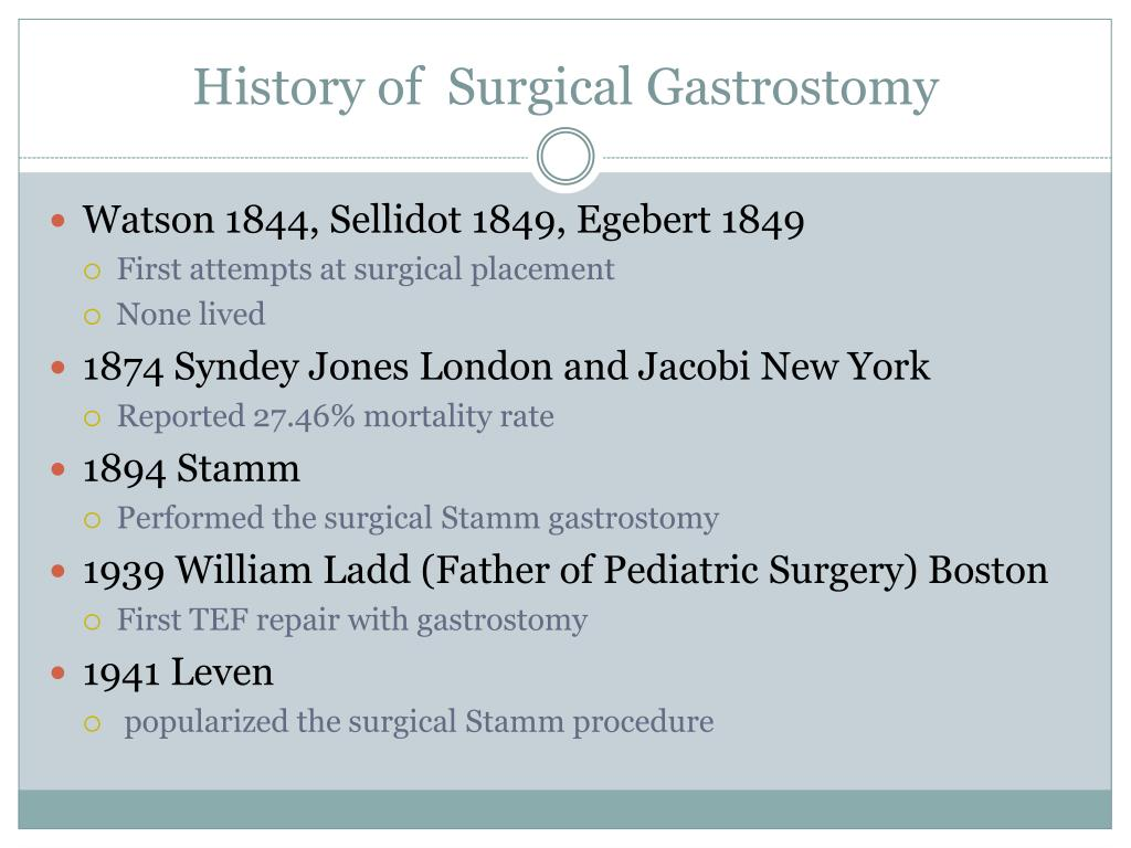 History of  Surgical Gastrostomy