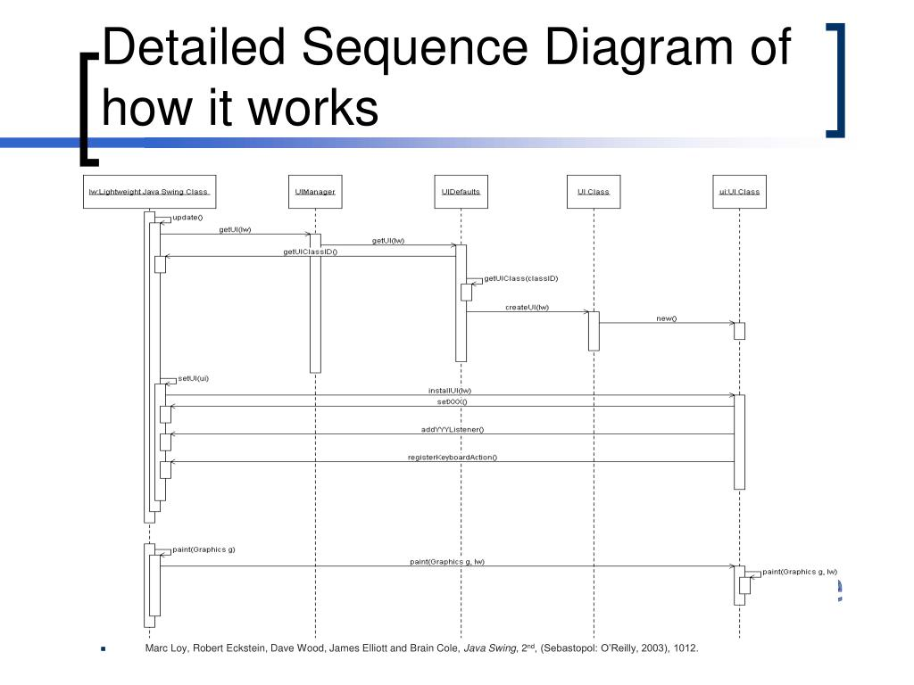 Detailed Sequence Diagram of how it works