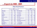 exports in 2008 200928