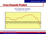 gross domestic product11