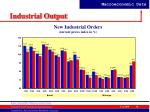 industrial output15