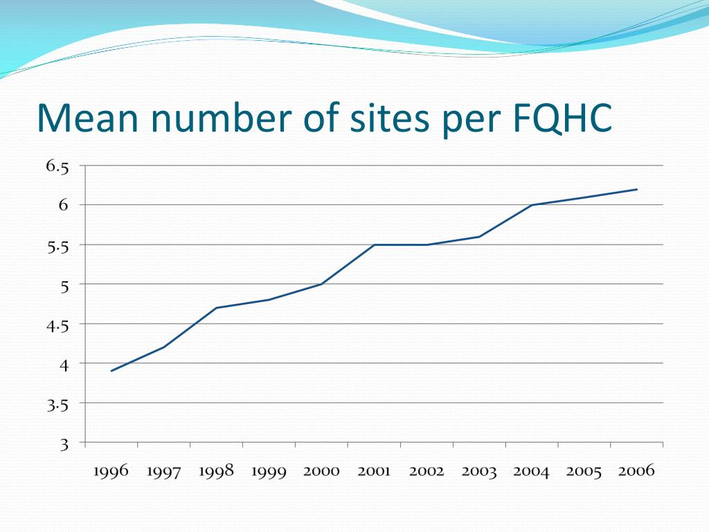 Mean number of sites per FQHC