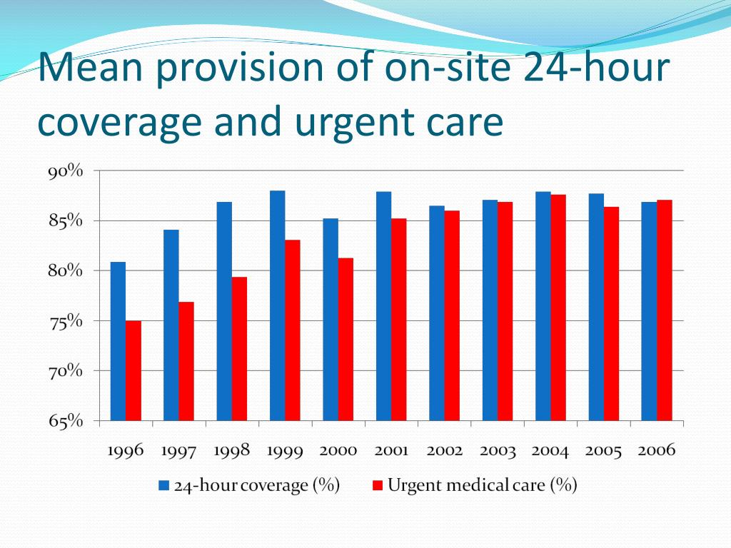 Mean provision of on-site 24-hour coverage and urgent care