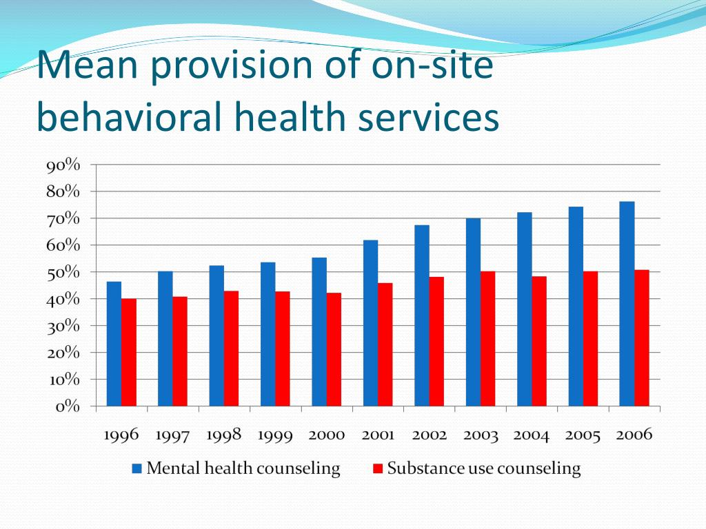 Mean provision of on-site behavioral health services