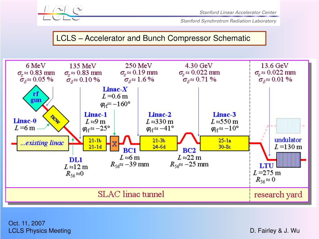 LCLS – Accelerator and Bunch Compressor Schematic