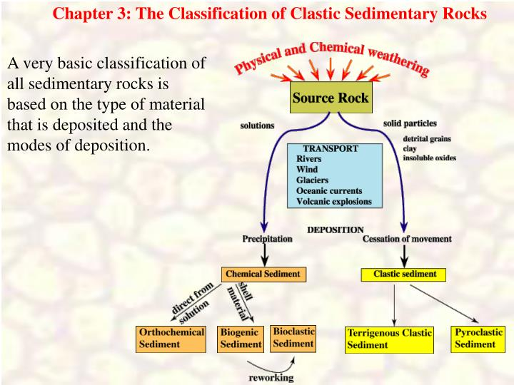 Chapter 3: The Classification of Clastic Sedimentary Rocks