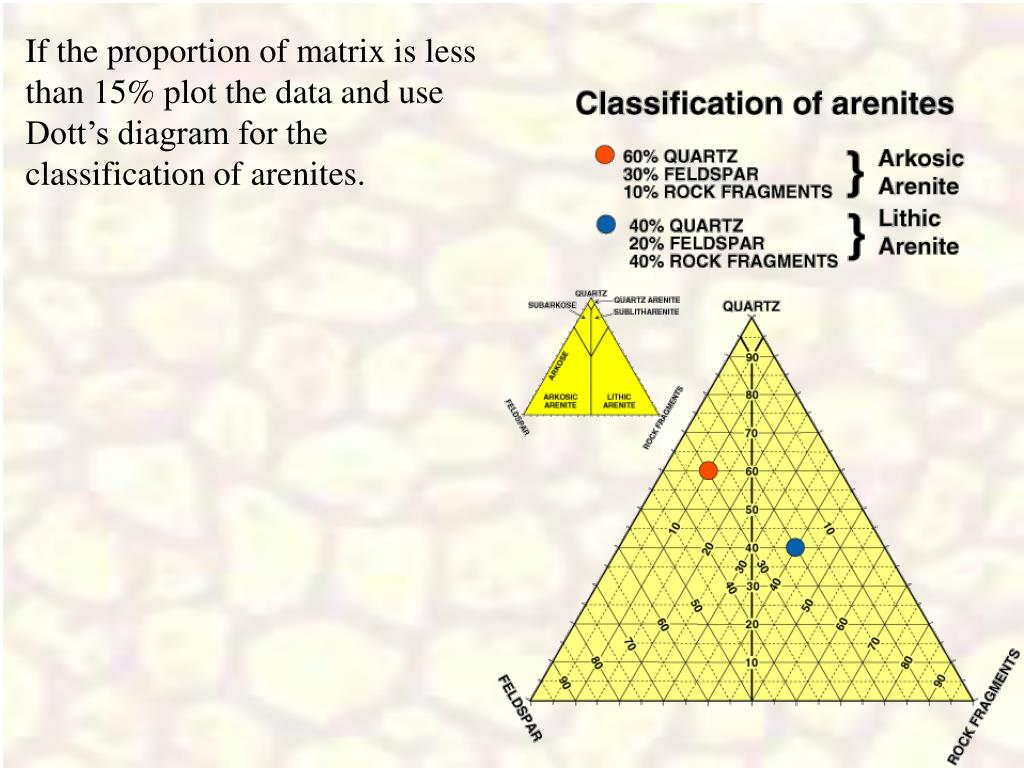 If the proportion of matrix is less than 15% plot the data and use Dott's diagram for the classification of arenites.
