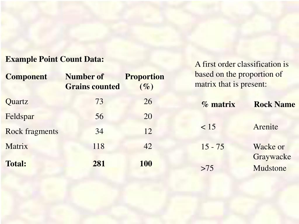 Example Point Count Data: