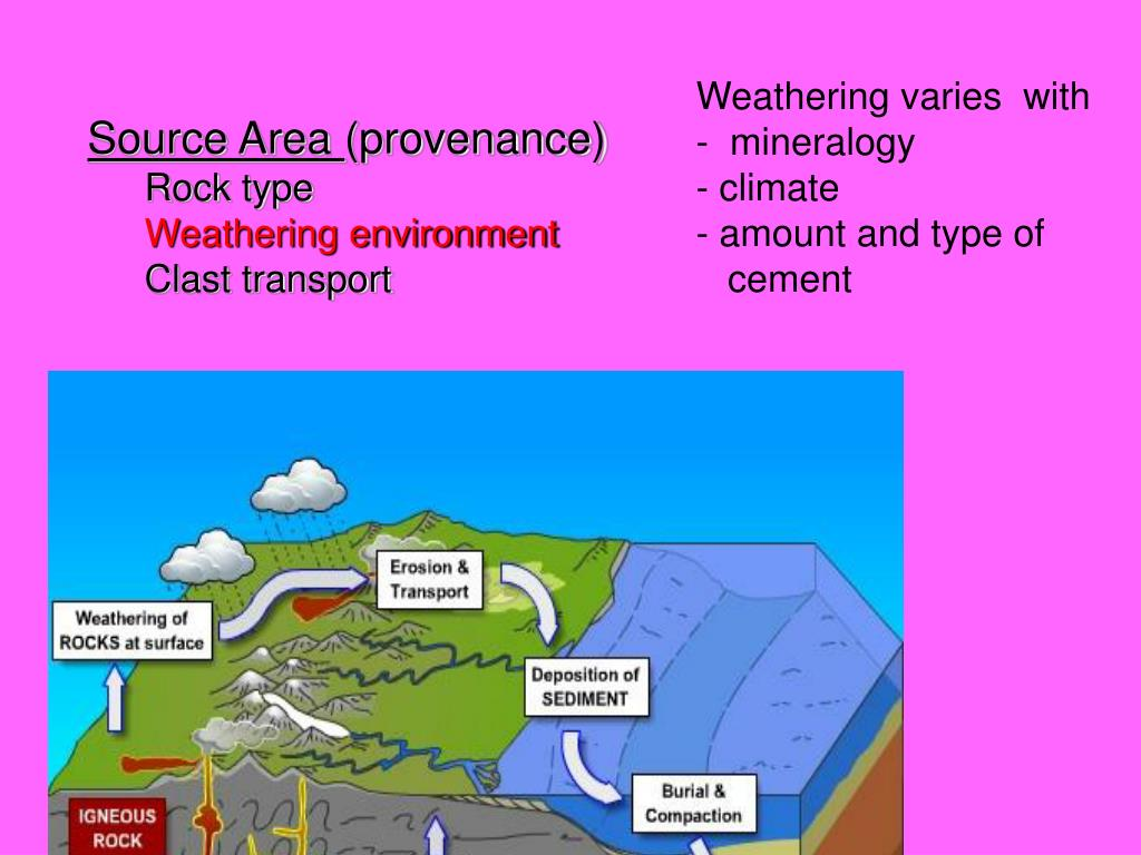 Weathering varies  with