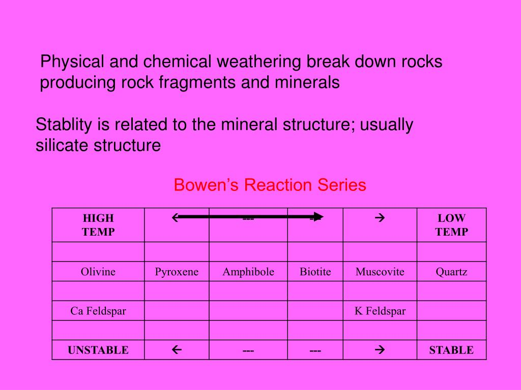 Physical and chemical weathering break down rocks producing rock fragments and minerals