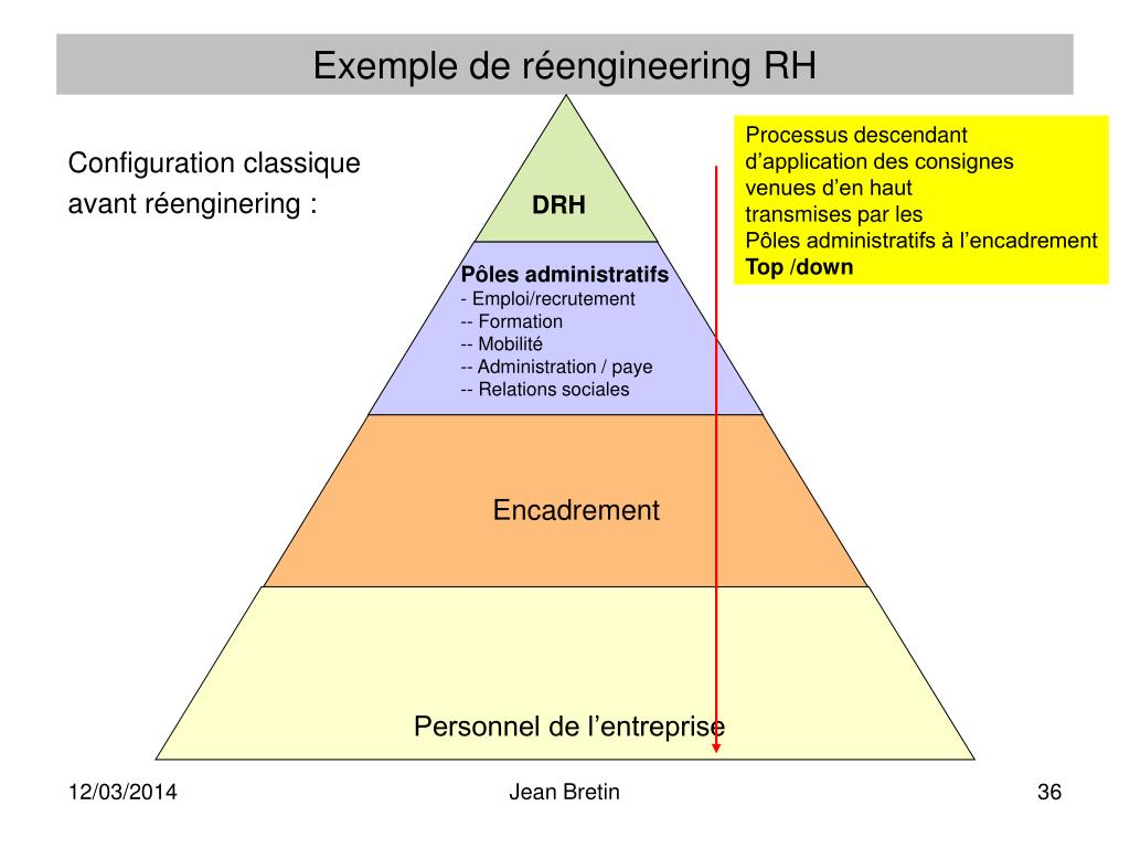 Exemple de réengineering RH