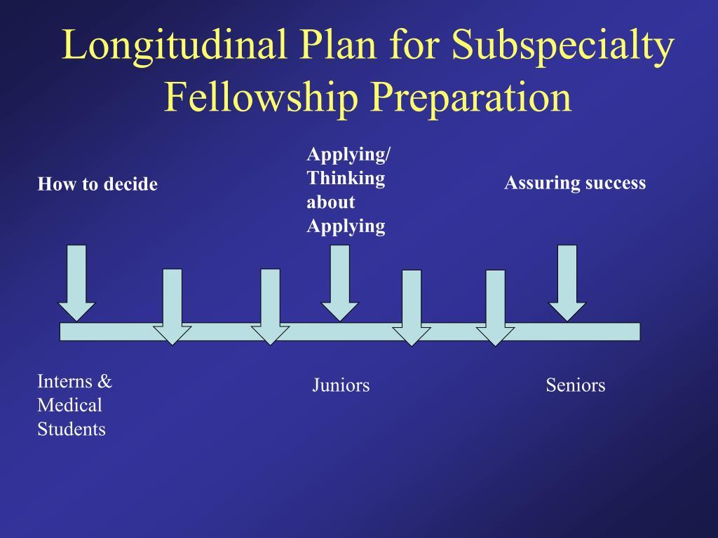 Longitudinal Plan for Subspecialty Fellowship Preparation