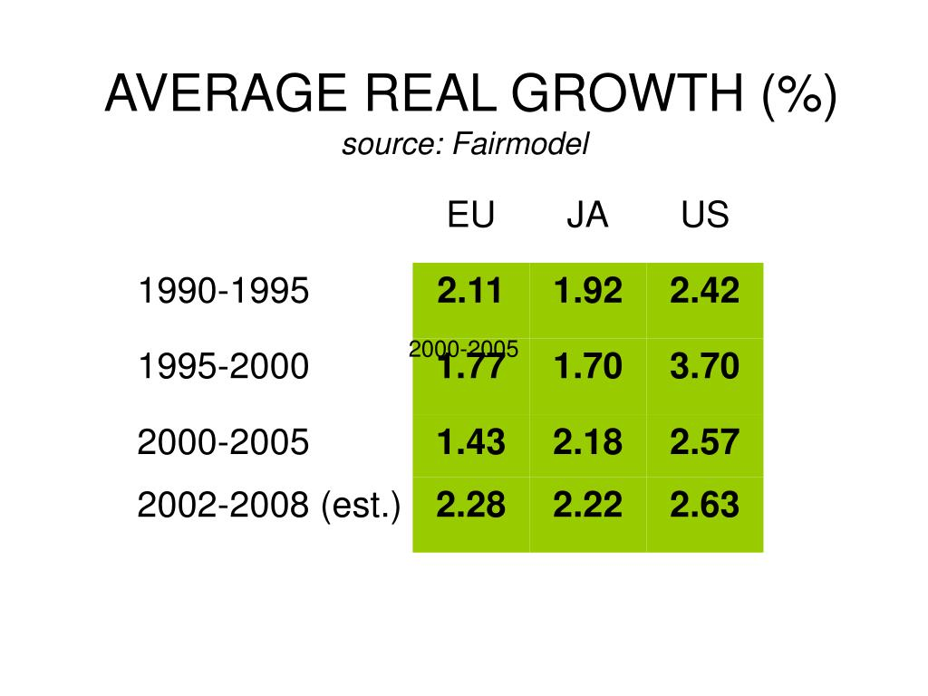 average real growth source fairmodel l.