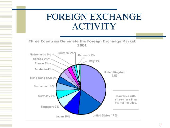 Foreign exchange activity