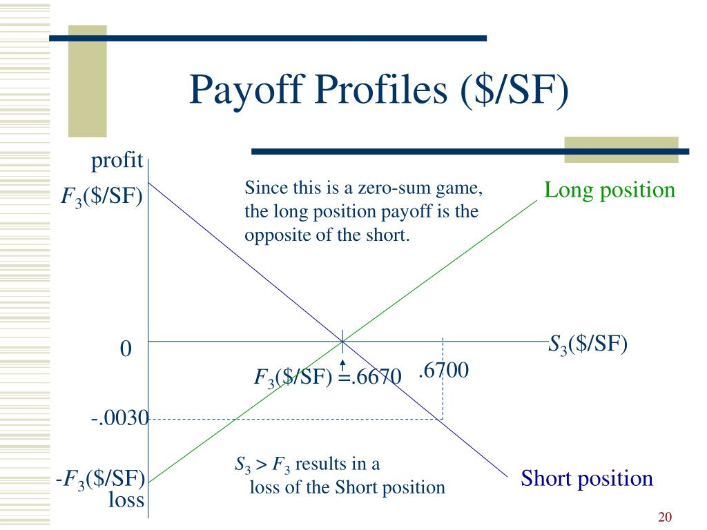 Payoff Profiles ($/SF)