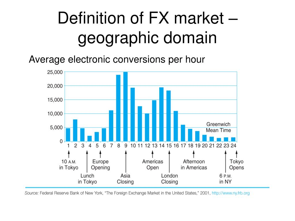 Definition of FX market – geographic domain