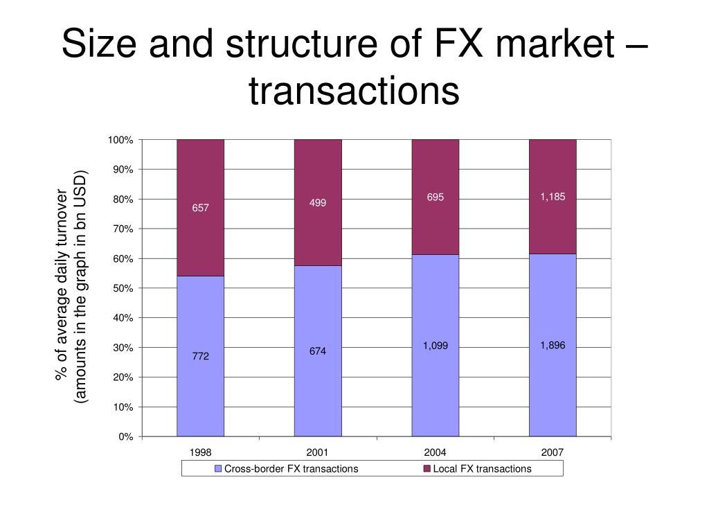 Fx market size