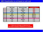 abc classification is not based on unit cost