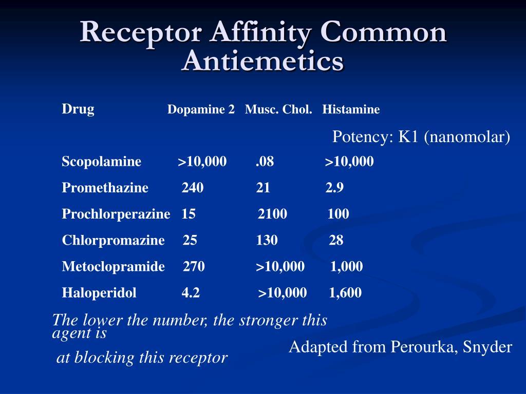 Receptor Affinity Common Antiemetics