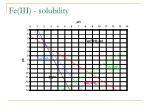 fe iii solubility