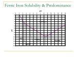 ferric iron solubility predominance