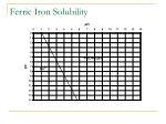 ferric iron solubility