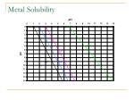 metal solubility