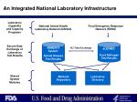 an integrated national laboratory infrastructure