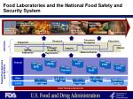 food laboratories and the national food safety and security system