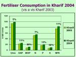 fertiliser consumption in kharif 2004 vis a vis kharif 2003
