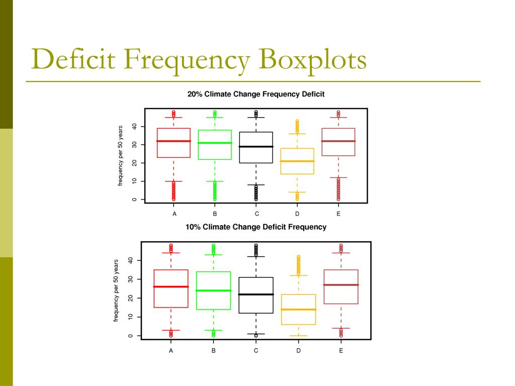 Deficit Frequency Boxplots