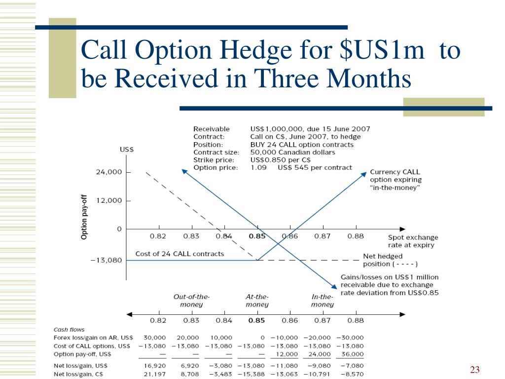 Call Option Hedge for $US1m  to be Received in Three Months