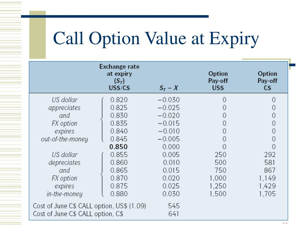 Call Option Value at Expiry