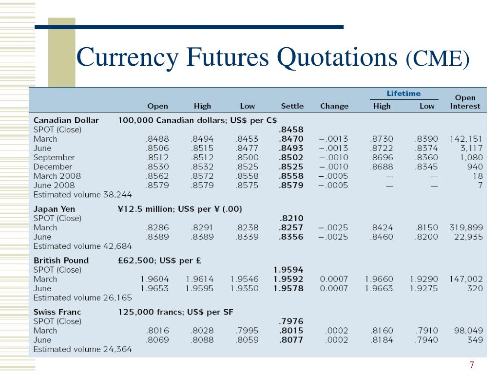 Currency Futures Quotations