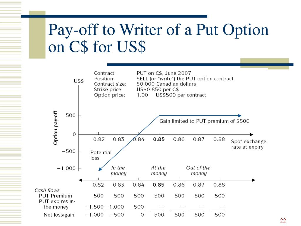 Pay-off to Writer of a Put Option on C$ for US$