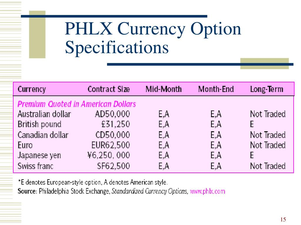 PHLX Currency Option 	Specifications