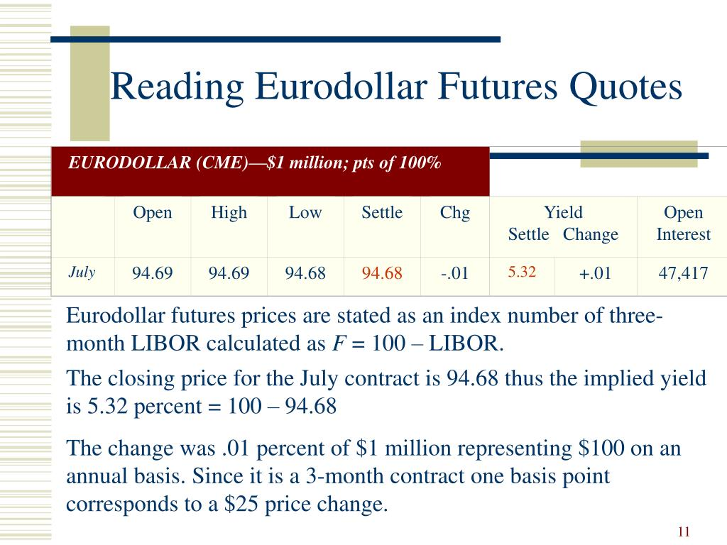 EURODOLLAR (CME)—$1 million; pts of 100%