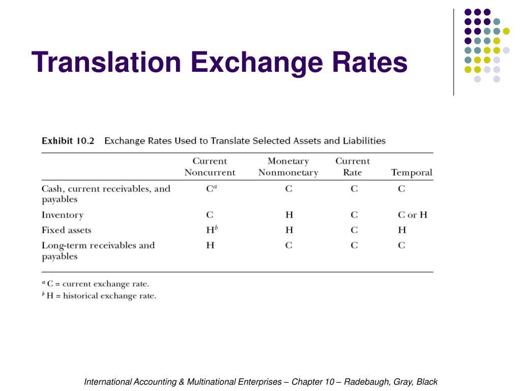 Translation Exchange Rates