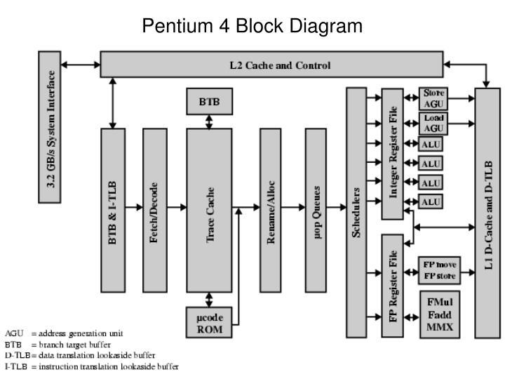 pentium 3 block diagram wiring diagram 2019