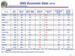 2002 economic data 1of 4