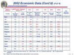 2002 economic data cont d 4 of 4